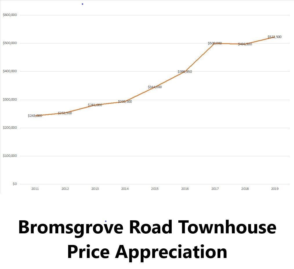 Bromsgrove Rd townhouse prices chart