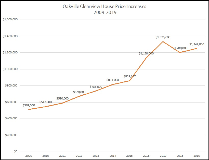 oakville clearview house price increase 2009 - 2019